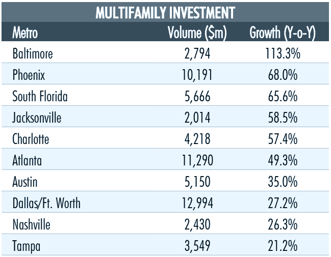 Multifamily-Investment