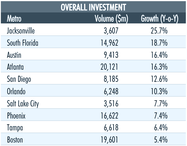 Overall-Investment
